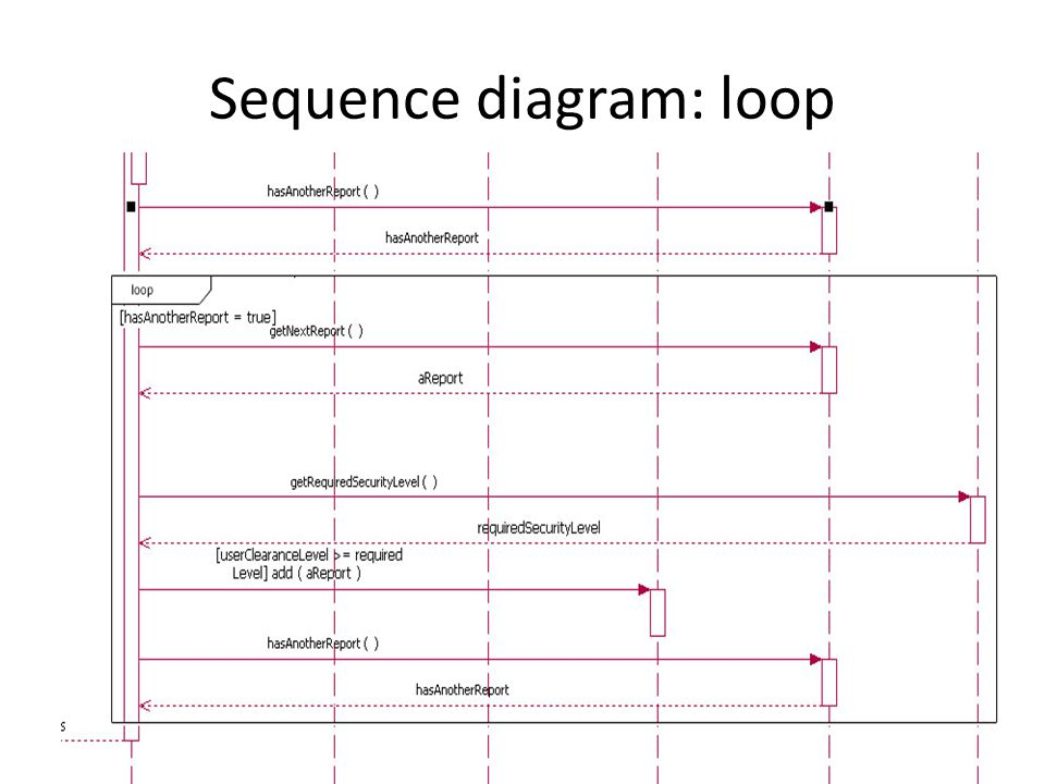 Analysis modeling dynamic modeling requirements analysis results in 11 sequence diagram loop ccuart Choice Image