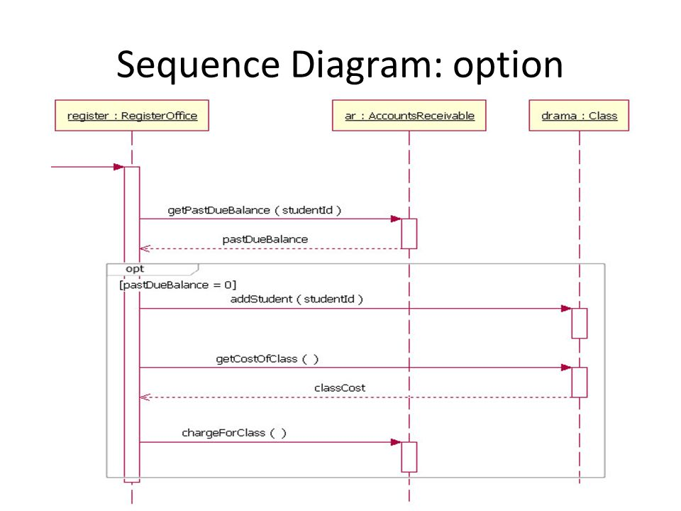 Analysis modeling dynamic modeling requirements analysis results in 9 sequence diagram option ccuart Choice Image