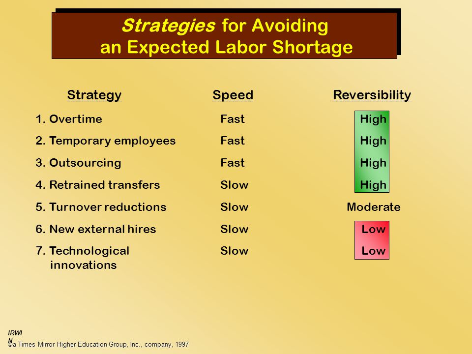 Strategies for Avoiding an Expected Labor Shortage ©a Times Mirror Higher Education Group, Inc., company, 1997 IRWI N StrategySpeedReversibility 1.
