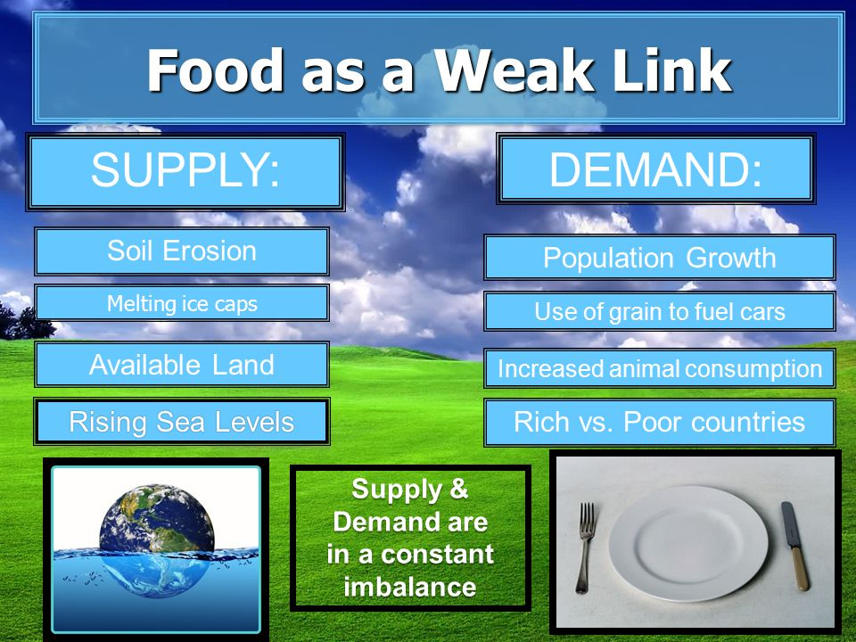 Food as a Weak Link Supply & Demand are in a constant imbalance Rising Sea LevelsRising Sea Levels Available Land Melting ice caps Soil Erosion SUPPLY:DEMAND: Population Growth Increased animal consumption Use of grain to fuel cars Rich vs.