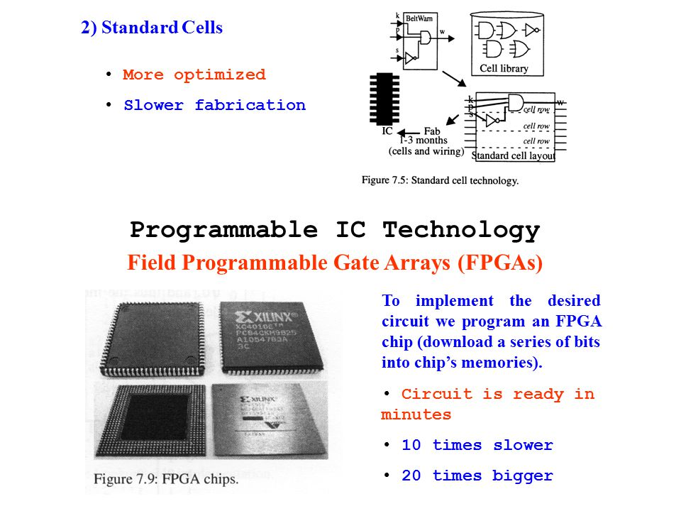 2) Standard Cells More optimized Slower fabrication Programmable IC Technology Field Programmable Gate Arrays (FPGAs) To implement the desired circuit we program an FPGA chip (download a series of bits into chip's memories).