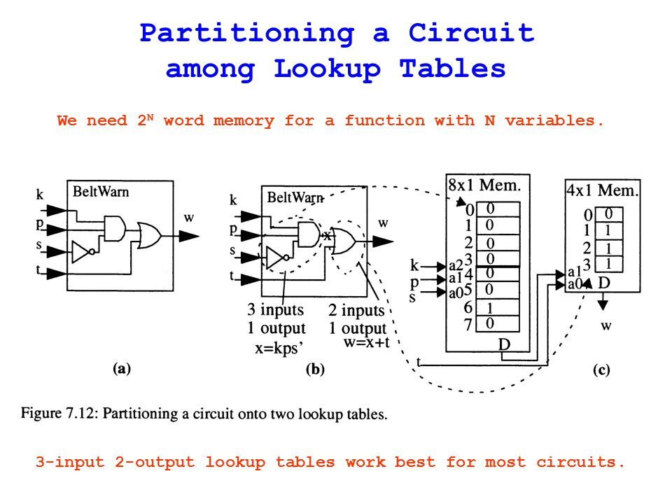 Partitioning a Circuit among Lookup Tables We need 2 N word memory for a function with N variables.