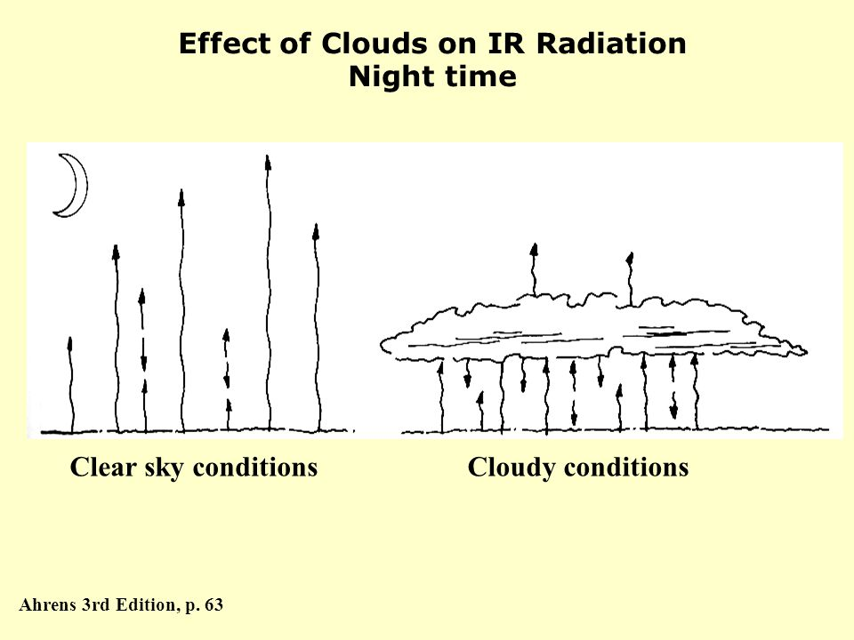 Effect of Clouds on IR Radiation Night time Clear sky conditionsCloudy conditions Ahrens 3rd Edition, p.