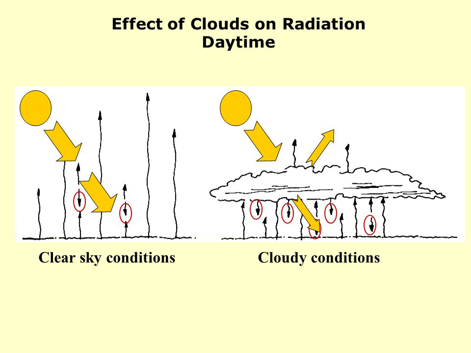 Effect of Clouds on Radiation Daytime Clear sky conditionsCloudy conditions