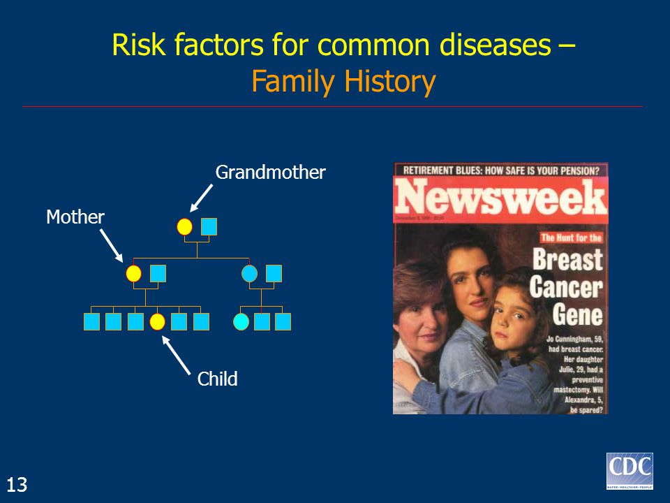 Child Grandmother Mother Risk factors for common diseases – Family History 13