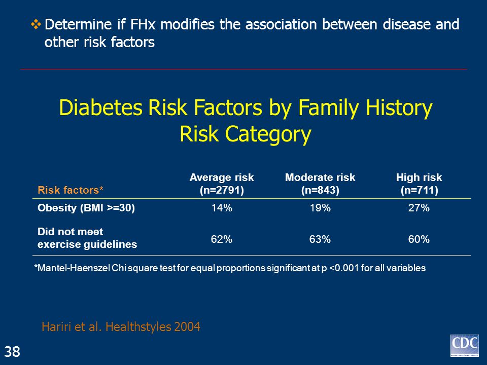  Determine if FHx modifies the association between disease and other risk factors Risk factors* Average risk (n=2791) Moderate risk (n=843) High risk (n=711) Obesity (BMI >=30)14%19%27% Did not meet exercise guidelines 62%63%60% *Mantel-Haenszel Chi square test for equal proportions significant at p <0.001 for all variables Diabetes Risk Factors by Family History Risk Category Hariri et al.