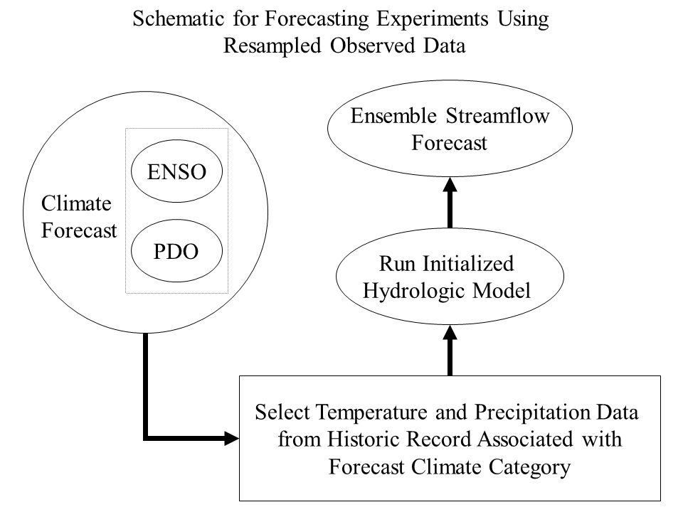 ENSO PDO Run Initialized Hydrologic Model Ensemble Streamflow Forecast Select Temperature and Precipitation Data from Historic Record Associated with Forecast Climate Category Climate Forecast Schematic for Forecasting Experiments Using Resampled Observed Data