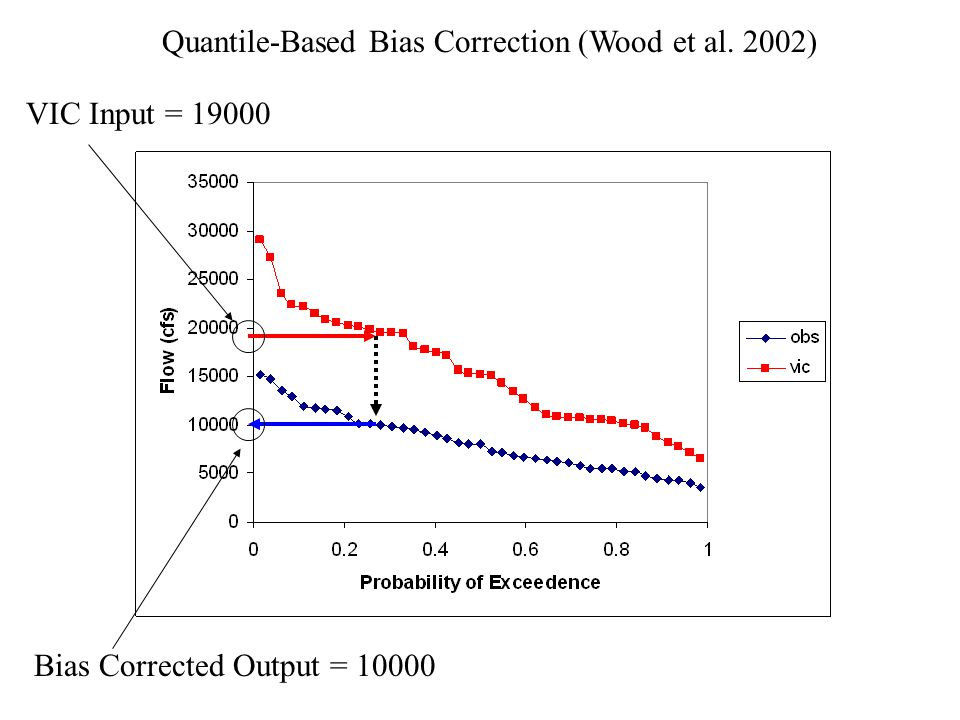 Quantile-Based Bias Correction (Wood et al. 2002) VIC Input = Bias Corrected Output = 10000