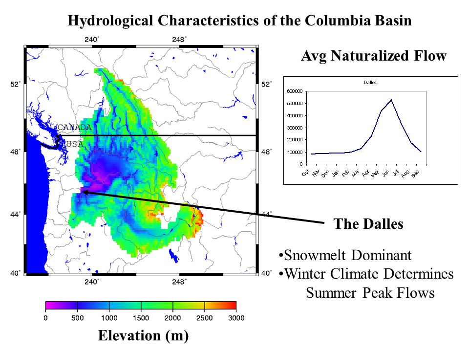 Hydrological Characteristics of the Columbia Basin Elevation (m) Avg Naturalized Flow The Dalles Snowmelt Dominant Winter Climate Determines Summer Peak Flows