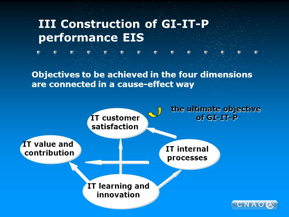 C N A O IT customer satisfaction IT value and contribution IT internal processes IT learning and innovation the ultimate objective of GI-IT-P Objectives to be achieved in the four dimensions are connected in a cause-effect way III Construction of GI-IT-P performance EIS