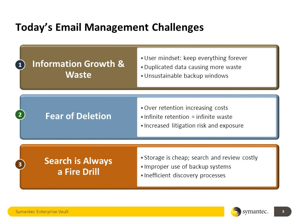 Today's  Management Challenges Symantec Enterprise Vault 3 User mindset: keep everything forever Duplicated data causing more waste Unsustainable backup windows 1 Over retention increasing costs Infinite retention = infinite waste Increased litigation risk and exposure 2 Storage is cheap; search and review costly Improper use of backup systems Inefficient discovery processes 3 Information Growth & Waste Fear of Deletion Search is Always a Fire Drill