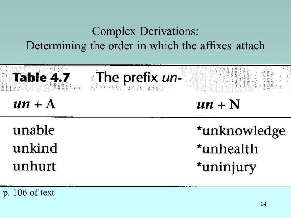 14 Complex Derivations: Determining the order in which the affixes attach p. 106 of text