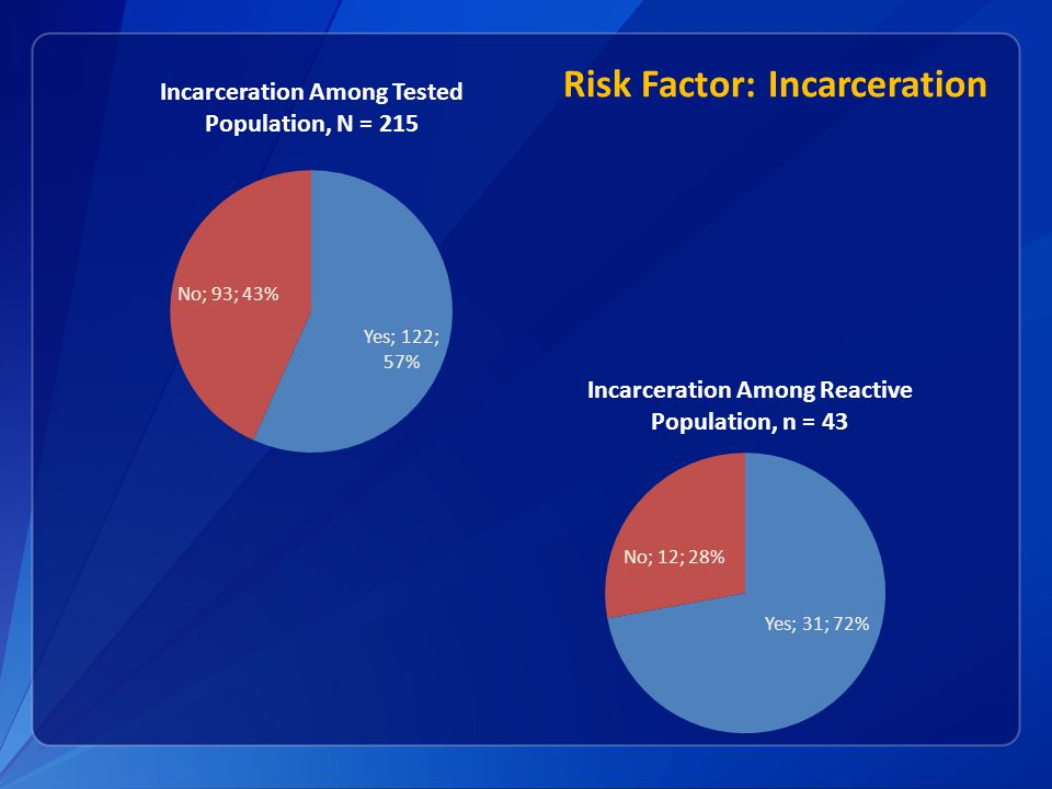 Risk Factor: Incarceration Incarceration Among Tested Population, N = 215 Incarceration Among Reactive Population, n = 43