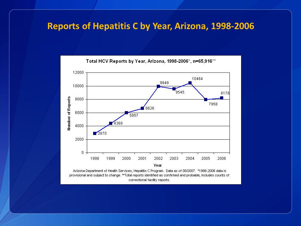 Reports of Hepatitis C by Year, Arizona,