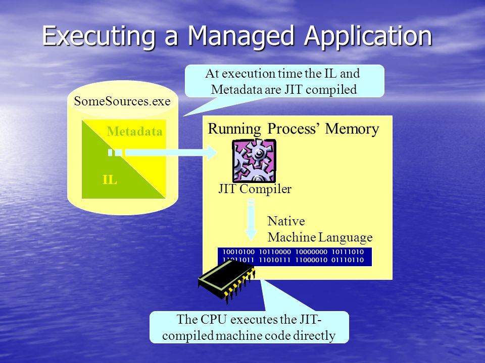 Running Process' Memory SomeSources.exe IL Metadata JIT Compiler Native Machine Language The CPU executes the JIT- compiled machine code directly At execution time the IL and Metadata are JIT compiled Executing a Managed Application