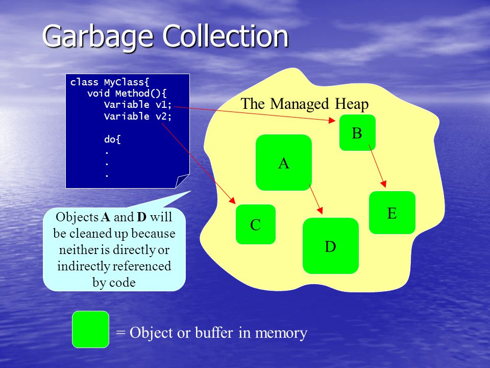 A B E D C The Managed Heap = Object or buffer in memory class MyClass{ void Method(){ Variable v1; Variable v2; do{.