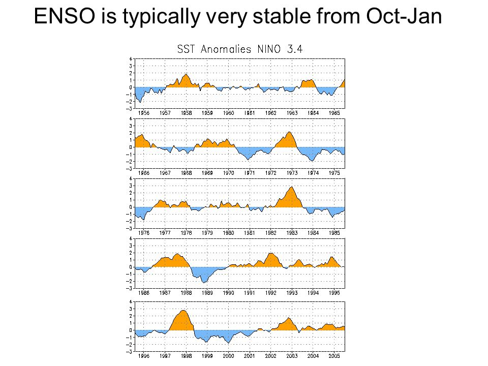 ENSO is typically very stable from Oct-Jan