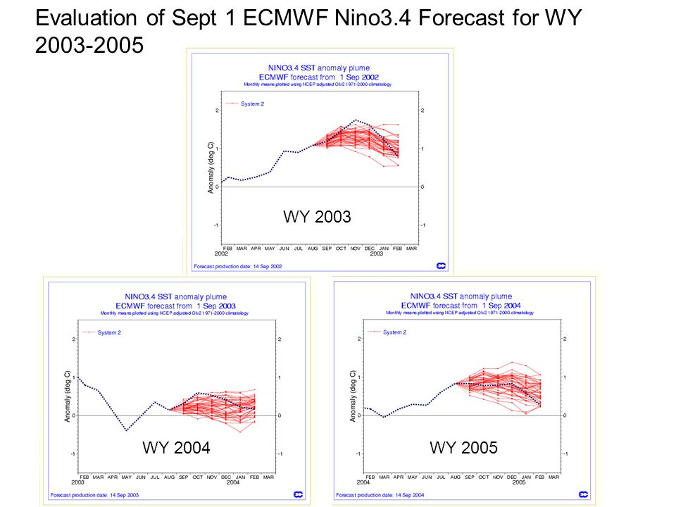 Evaluation of Sept 1 ECMWF Nino3.4 Forecast for WY WY 2003 WY 2004WY 2005