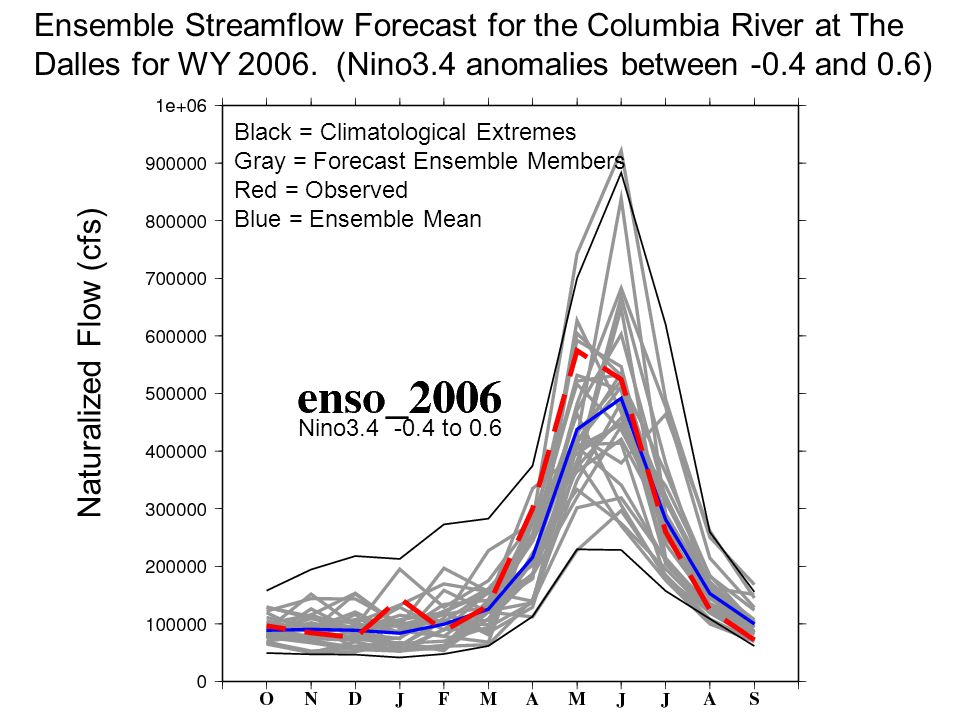 Nino to 0.6 Ensemble Streamflow Forecast for the Columbia River at The Dalles for WY 2006.