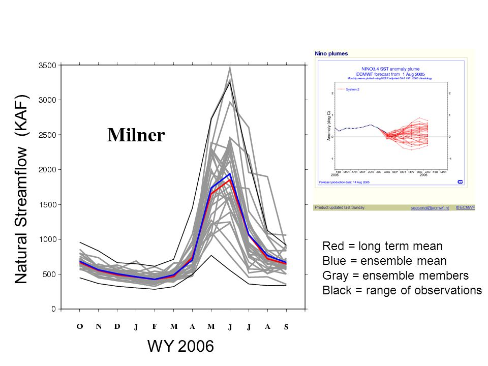 Natural Streamflow (KAF) WY 2006 Red = long term mean Blue = ensemble mean Gray = ensemble members Black = range of observations