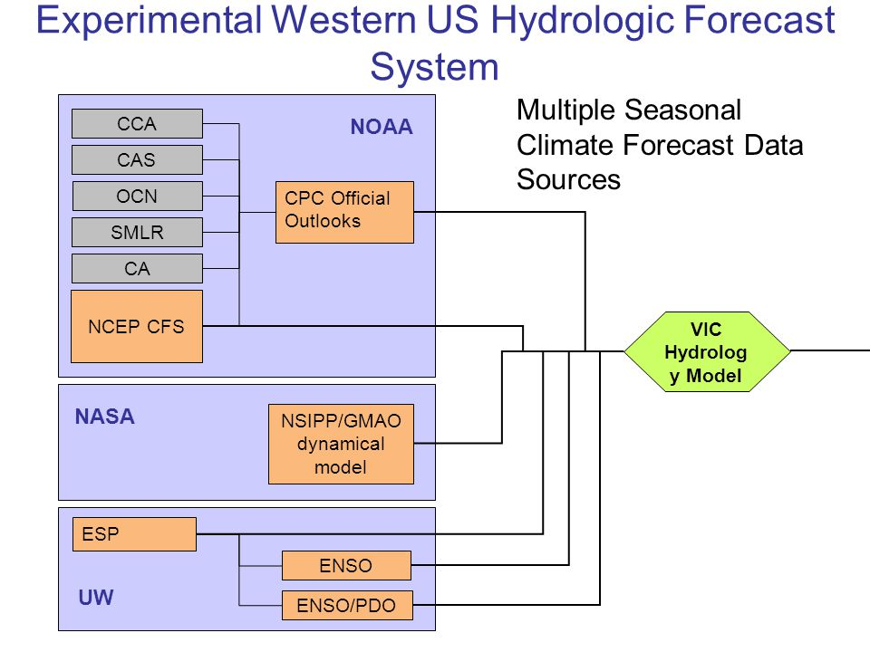 Experimental Western US Hydrologic Forecast System ESP ENSO/PDO ENSO CPC Official Outlooks NCEP CFS CAS OCN SMLR CCA CA NSIPP/GMAO dynamical model VIC Hydrolog y Model NOAA NASA UW Multiple Seasonal Climate Forecast Data Sources