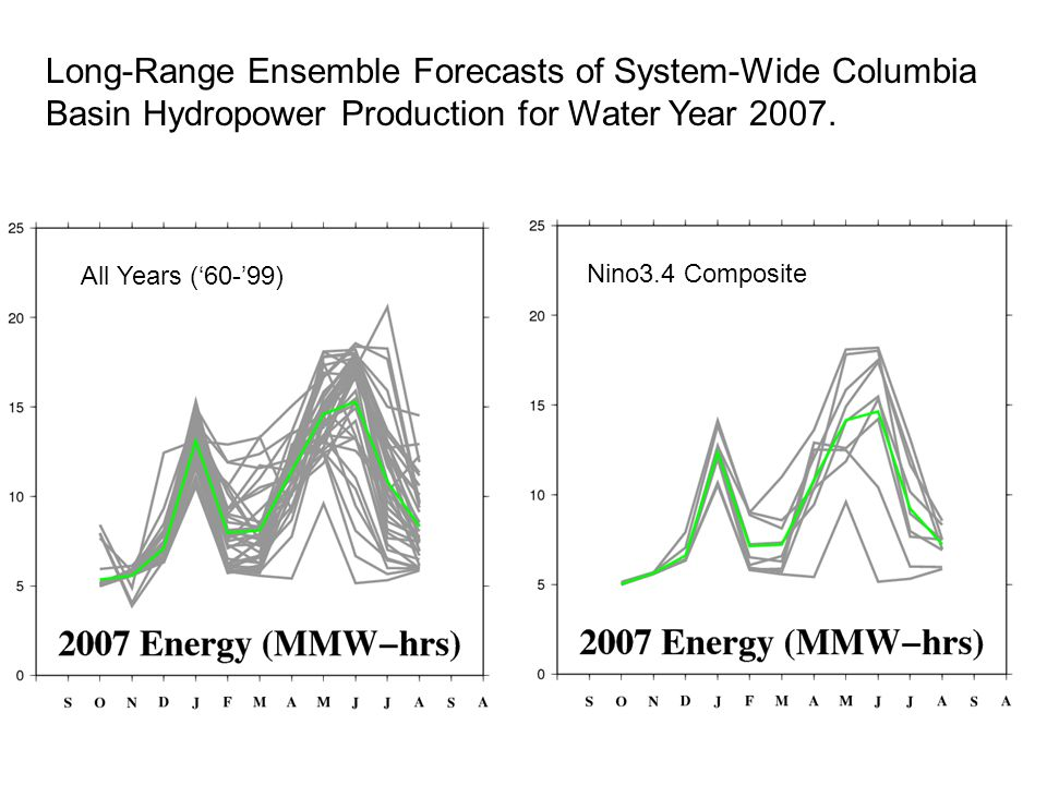 All Years ('60-'99) Nino3.4 Composite Long-Range Ensemble Forecasts of System-Wide Columbia Basin Hydropower Production for Water Year 2007.