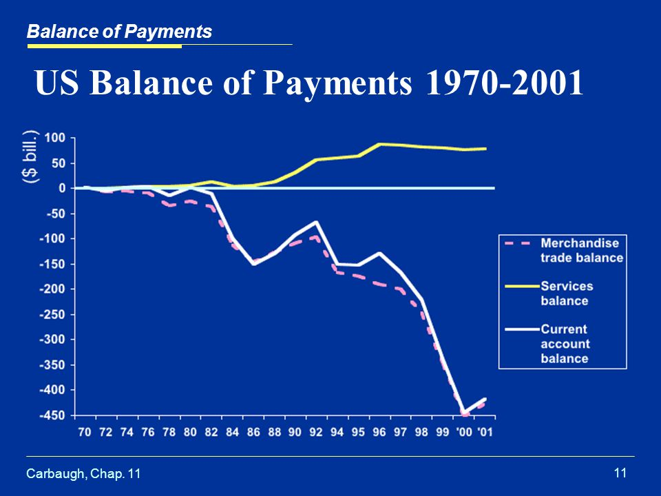 Carbaugh, Chap US Balance of Payments Balance of Payments