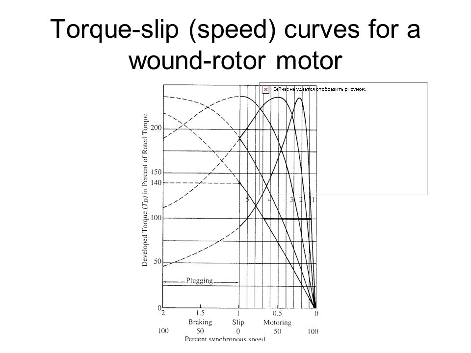 Torque-slip (speed) curves for a wound-rotor motor