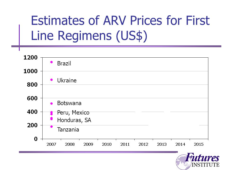Estimates of ARV Prices for First Line Regimens (US$) Brazil Ukraine Botswana Peru, Mexico Honduras, SA Tanzania