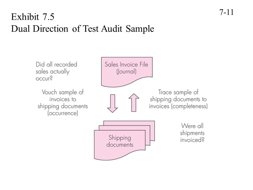 Exhibit 7.5 Dual Direction of Test Audit Sample 7-11