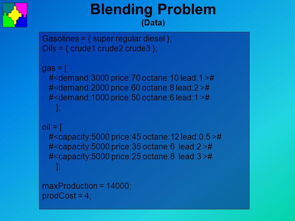 Blending Problem (Data) Gasolines = { super regular diesel }; Oils = { crude1 crude2 crude3 }; gas = [ # # ]; oil = [ # # ]; maxProduction = 14000; prodCost = 4;