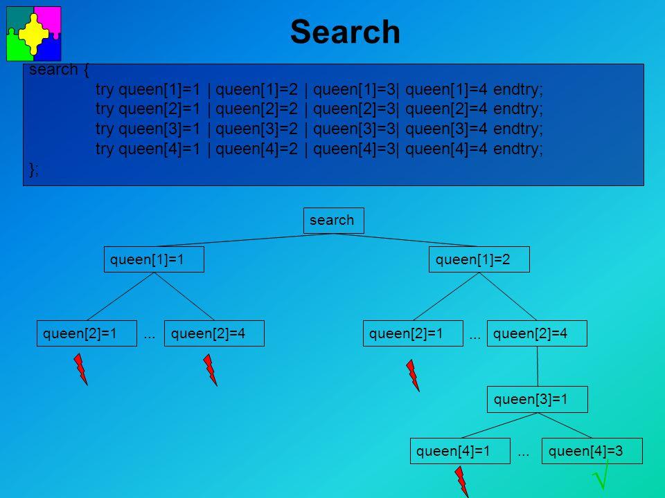 Search search { try queen[1]=1 | queen[1]=2 | queen[1]=3| queen[1]=4 endtry; try queen[2]=1 | queen[2]=2 | queen[2]=3| queen[2]=4 endtry; try queen[3]=1 | queen[3]=2 | queen[3]=3| queen[3]=4 endtry; try queen[4]=1 | queen[4]=2 | queen[4]=3| queen[4]=4 endtry; }; search queen[1]=1queen[1]=2 queen[2]=1queen[2]=4...