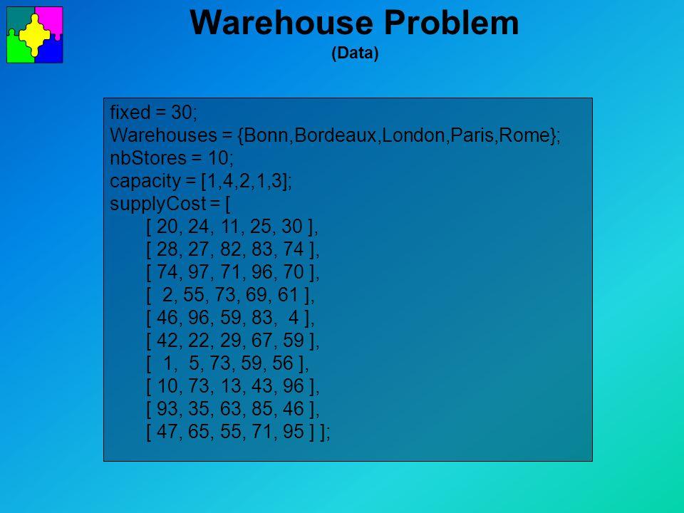 Warehouse Problem (Data) fixed = 30; Warehouses = {Bonn,Bordeaux,London,Paris,Rome}; nbStores = 10; capacity = [1,4,2,1,3]; supplyCost = [ [ 20, 24, 11, 25, 30 ], [ 28, 27, 82, 83, 74 ], [ 74, 97, 71, 96, 70 ], [ 2, 55, 73, 69, 61 ], [ 46, 96, 59, 83, 4 ], [ 42, 22, 29, 67, 59 ], [ 1, 5, 73, 59, 56 ], [ 10, 73, 13, 43, 96 ], [ 93, 35, 63, 85, 46 ], [ 47, 65, 55, 71, 95 ] ];