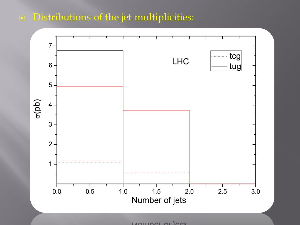  Distributions of the jet multiplicities: