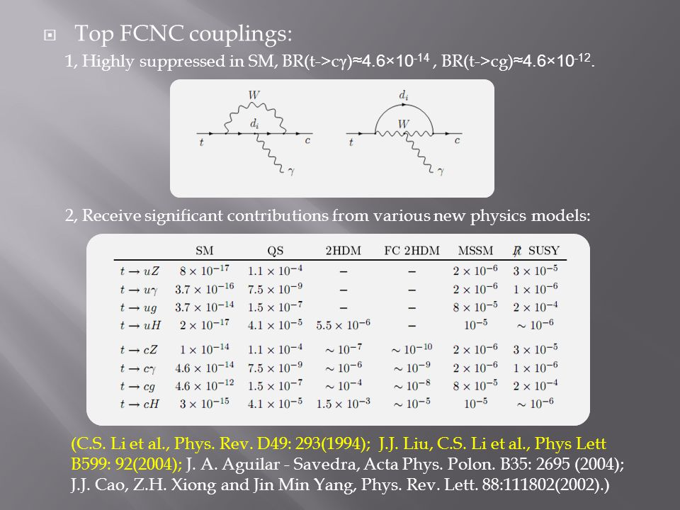  Top FCNC couplings: 1, Highly suppressed in SM, BR(t->c γ ) ≈4.6×10 -14, BR(t->cg) ≈4.6×