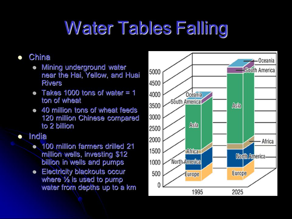 Water Tables Falling Fossil aquifers are not replenishable Fossil aquifers are not replenishable Depletion brings pumping to an end Depletion brings pumping to an end For more arid regions, loss of irrigation water means end of agriculture For more arid regions, loss of irrigation water means end of agriculture North China's Plain's water table, producing over ½ of the country's wheat and a 33% of corn, is dropping 3 meters/yr North China's Plain's water table, producing over ½ of the country's wheat and a 33% of corn, is dropping 3 meters/yr Wheat farmers pump from a depth of 300 meters, raising pumping costs so high that farmers are forced to abandon irrigation Wheat farmers pump from a depth of 300 meters, raising pumping costs so high that farmers are forced to abandon irrigation