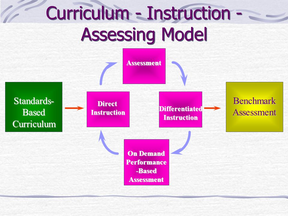 What Part Does Curriculum Play in the Teaching Learning Process