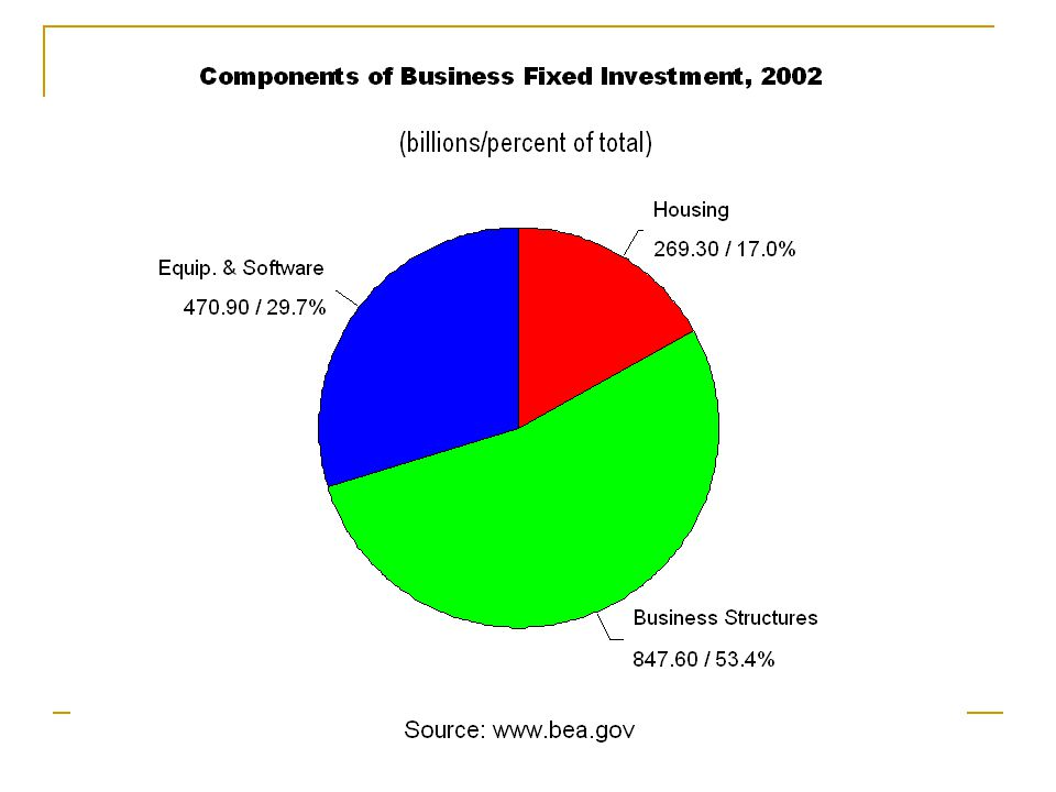 ï All spending by business firms for newly built equipment and business structures.