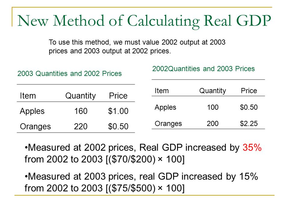 To compute Real GDP (GDP expressed in constant dollars):