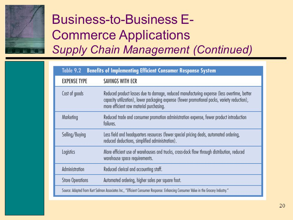 20 Business-to-Business E- Commerce Applications Supply Chain Management (Continued)