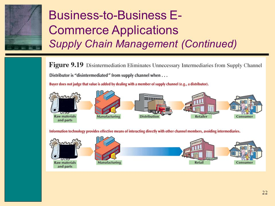22 Business-to-Business E- Commerce Applications Supply Chain Management (Continued)