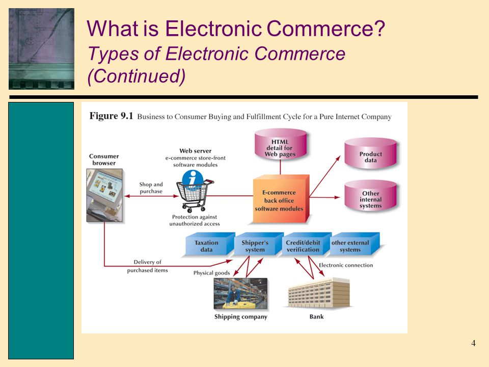 4 What is Electronic Commerce? Types of Electronic Commerce (Continued)