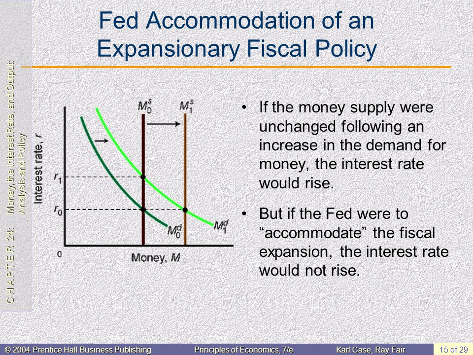 C H A P T E R 24: Money, the Interest Rate, and Output: Analysis and Policy © 2004 Prentice Hall Business PublishingPrinciples of Economics, 7/eKarl Case, Ray Fair 15 of 29 Fed Accommodation of an Expansionary Fiscal Policy If the money supply were unchanged following an increase in the demand for money, the interest rate would rise.