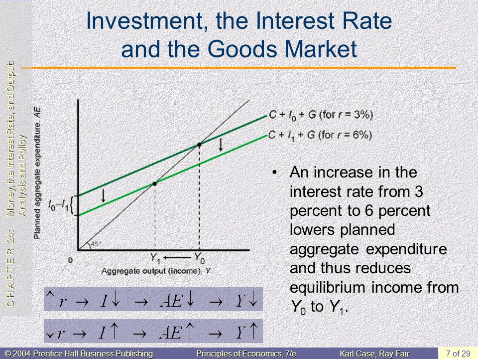 C H A P T E R 24: Money, the Interest Rate, and Output: Analysis and Policy © 2004 Prentice Hall Business PublishingPrinciples of Economics, 7/eKarl Case, Ray Fair 7 of 29 Investment, the Interest Rate and the Goods Market An increase in the interest rate from 3 percent to 6 percent lowers planned aggregate expenditure and thus reduces equilibrium income from Y 0 to Y 1.