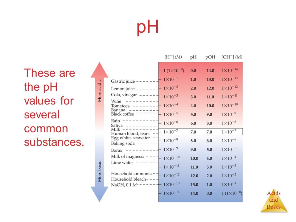 Acids and Bases pH These are the pH values for several common substances.