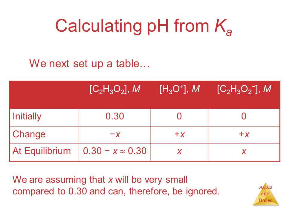 Acids and Bases Calculating pH from K a We next set up a table… [C 2 H 3 O 2 ], M[H 3 O + ], M[C 2 H 3 O 2 − ], M Initially Change−x−x+x+x+x+x At Equilibrium 0.30 − x  0.30 xx We are assuming that x will be very small compared to 0.30 and can, therefore, be ignored.