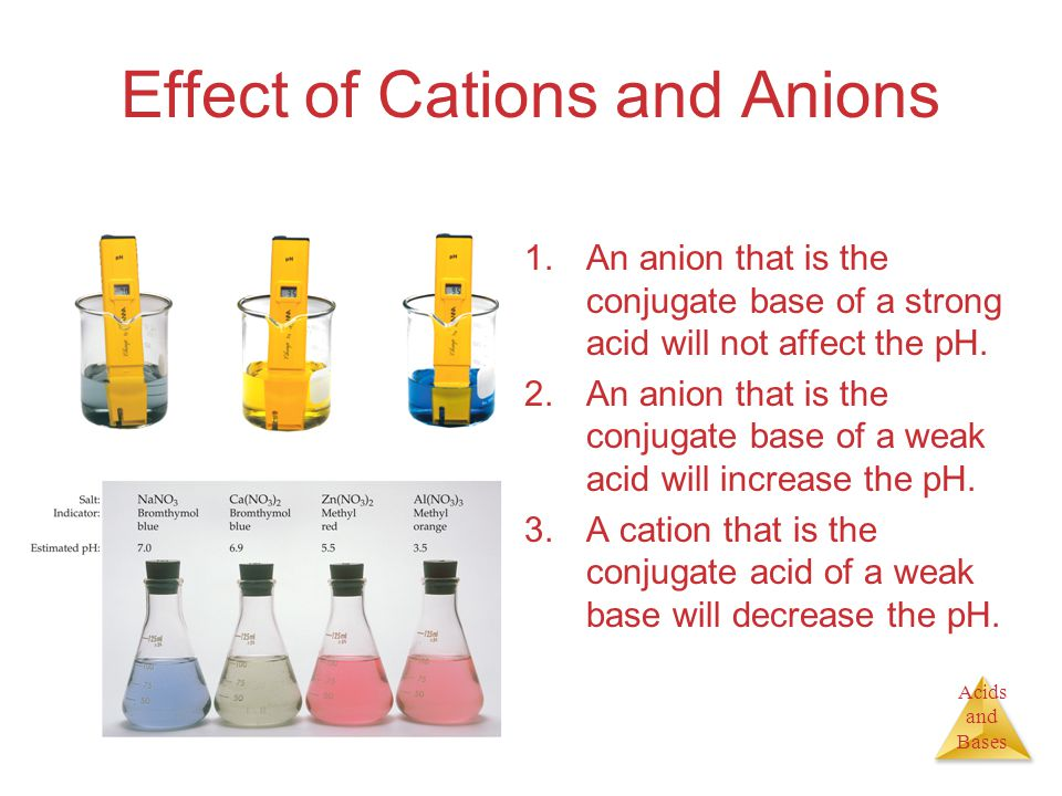 Acids and Bases Effect of Cations and Anions 1.An anion that is the conjugate base of a strong acid will not affect the pH.