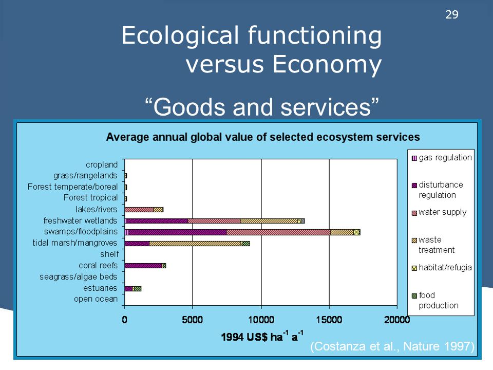 29 Ecological functioning versus Economy Goods and services (Costanza et al., Nature 1997)
