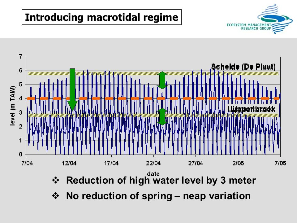 Introducing macrotidal regime  Reduction of high water level by 3 meter  No reduction of spring – neap variation