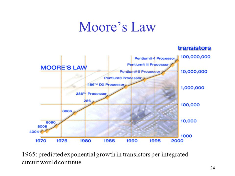 24 Moore's Law 1965: predicted exponential growth in transistors per integrated circuit would continue.